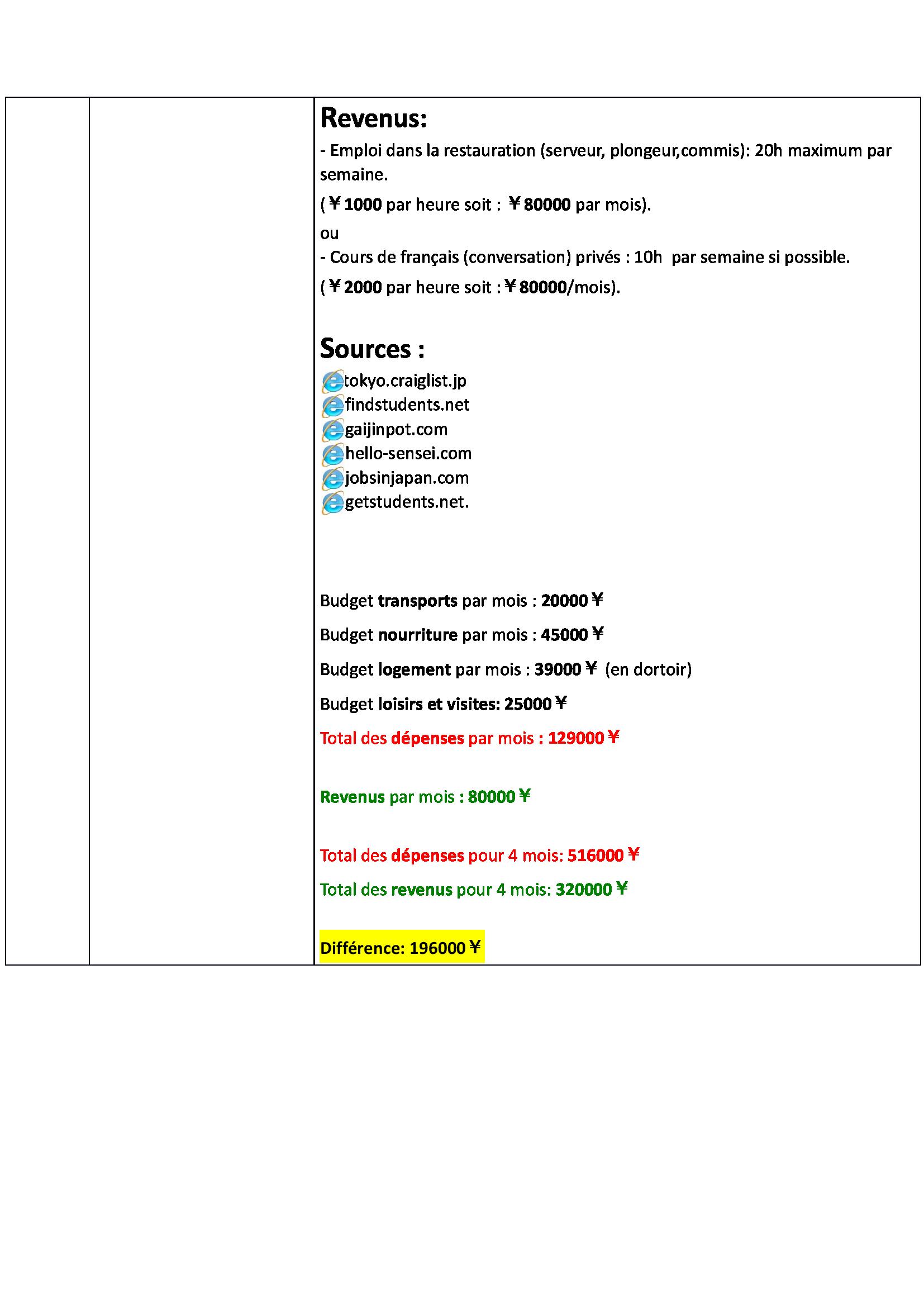 Lettre Motivation Programme Pvt Japon Page 56