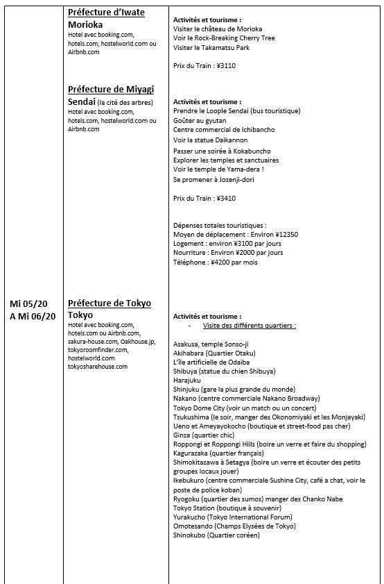 Lettre Motivation Programme Pvt Japon Page 61