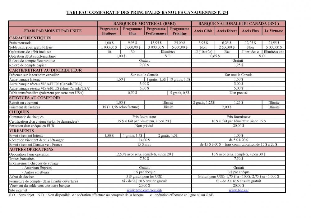 Canada Comparatif Des Diff U00e9rents Comptes D U0026 39 Op U00e9rations