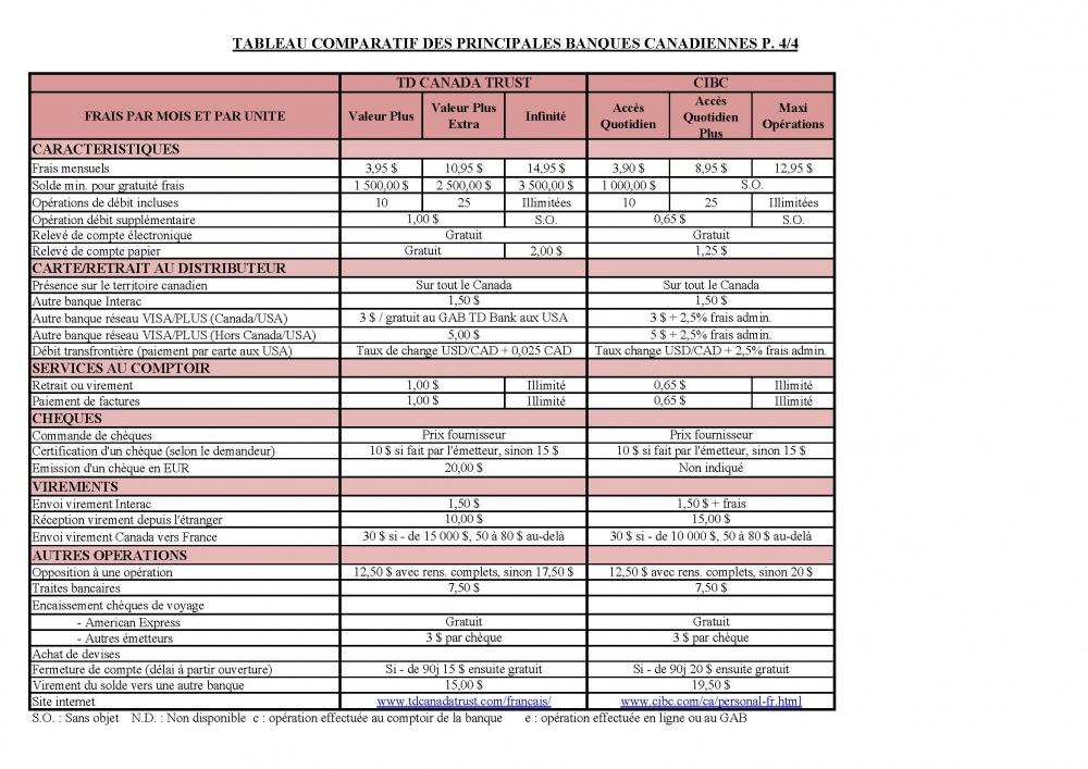 Canada Tableau Comparatif Des Principales Banques Canadiennes