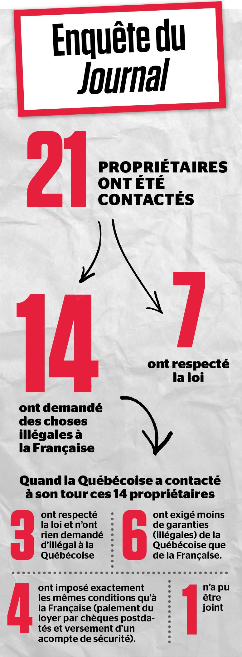 Canada Les Francais Sont Des Proies Faciles Pour La Location De