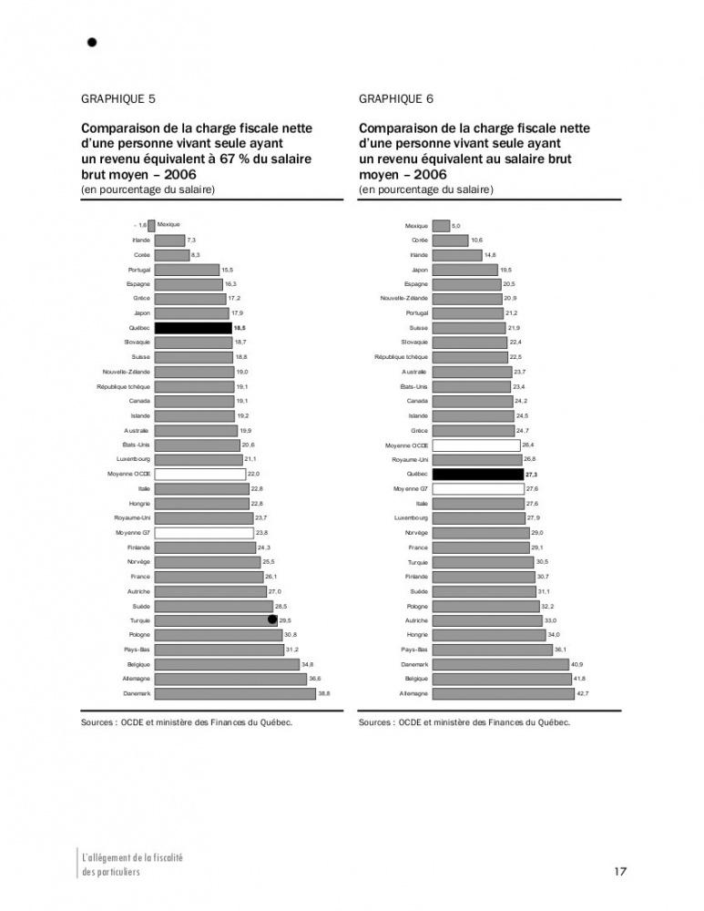 calcul imposition salaire quebec
