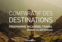 Le Programme Vacances-Travail pour les Français