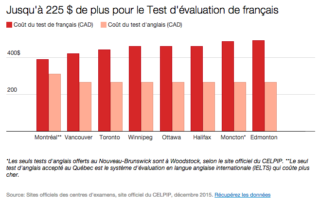Tests de langue Résidence permanente canada