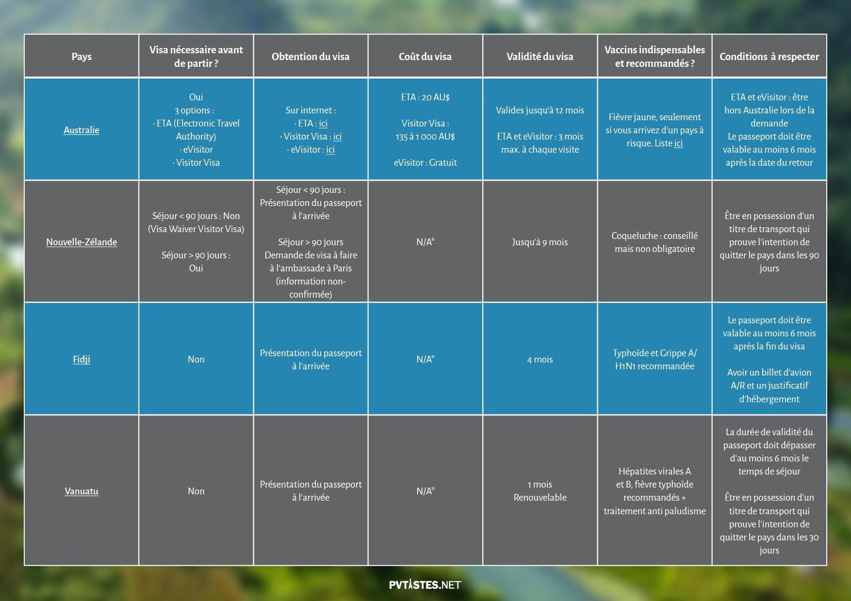Tourisme en Asie et dans le Pacifique - Visas et Vaccins 2