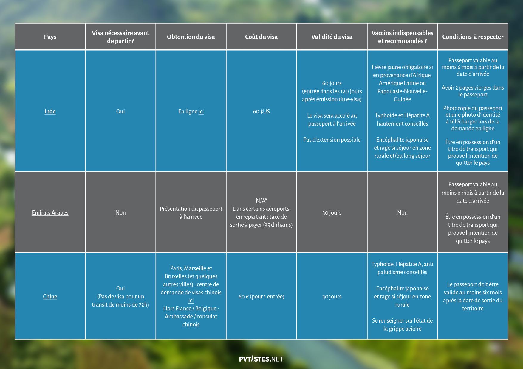Tourisme en Asie et dans le Pacifique - Visas et Vaccins 6