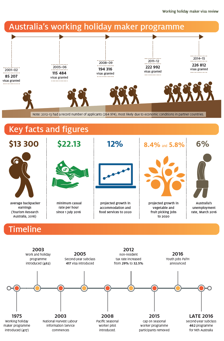 Infographie - Working Holiday Visa Australie - Backpacker Tax - PVTistes
