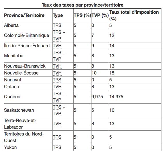 Taux des taxes travailleur autonome au Canada - TPS TVP TVQ TVH