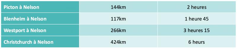 distance-nelson-nouvelle-zelande