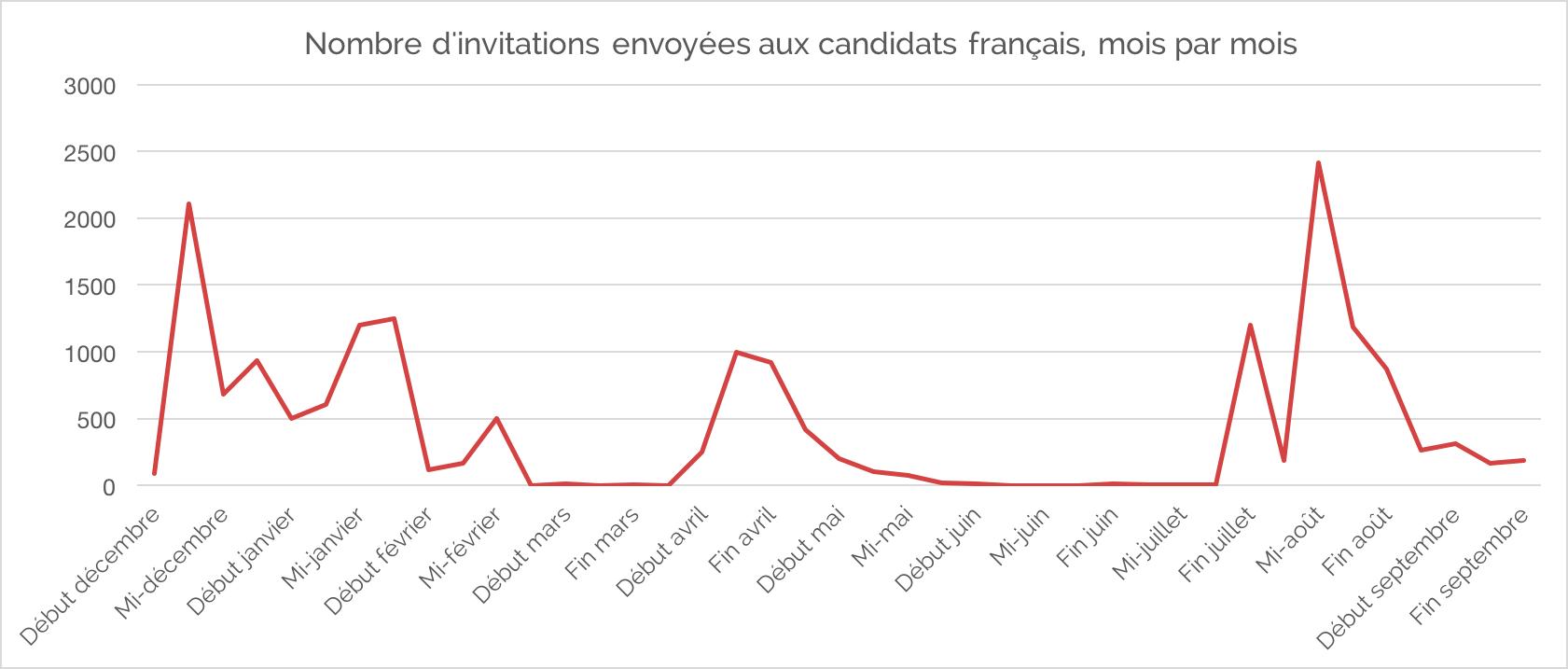 invitations-mois-francais-pvt-canada-2017