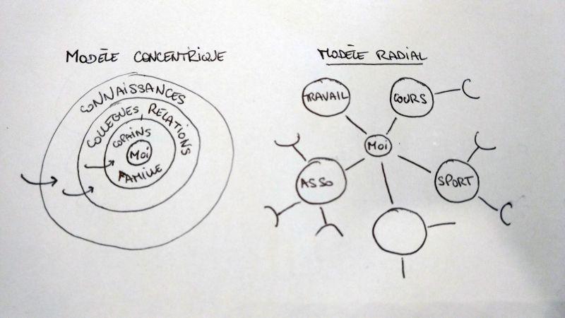 Les modèles de relations : concentrique ou radial