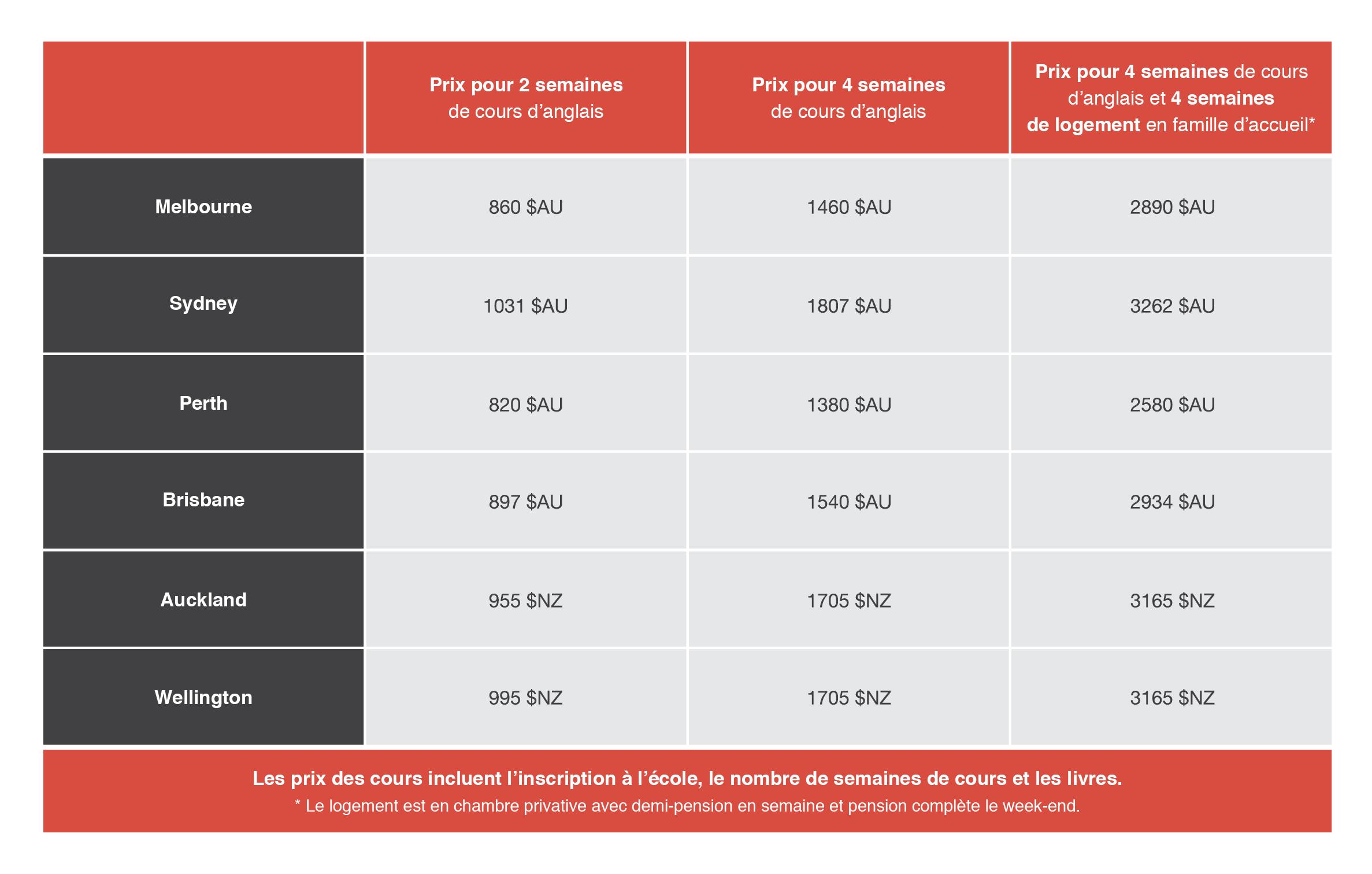 tarifs-cours-danglais-australie-nouvelle-zelande