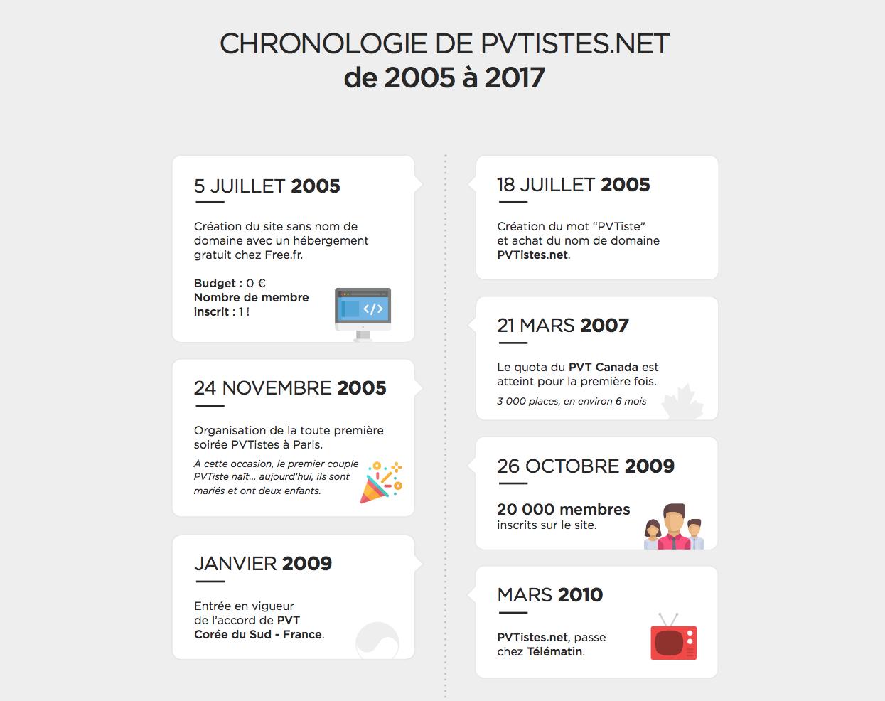 Infographie - Chronologie PVTistes.net