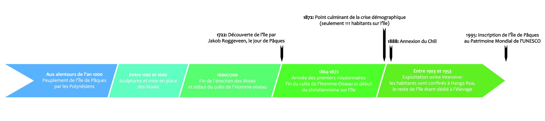 frise-histoire-ile-de-paques