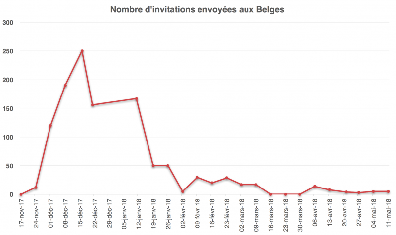 Invitations-envoyees-belges-mai-2018