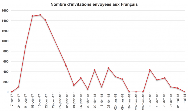 Invitations-envoyees-francais-mai-2018