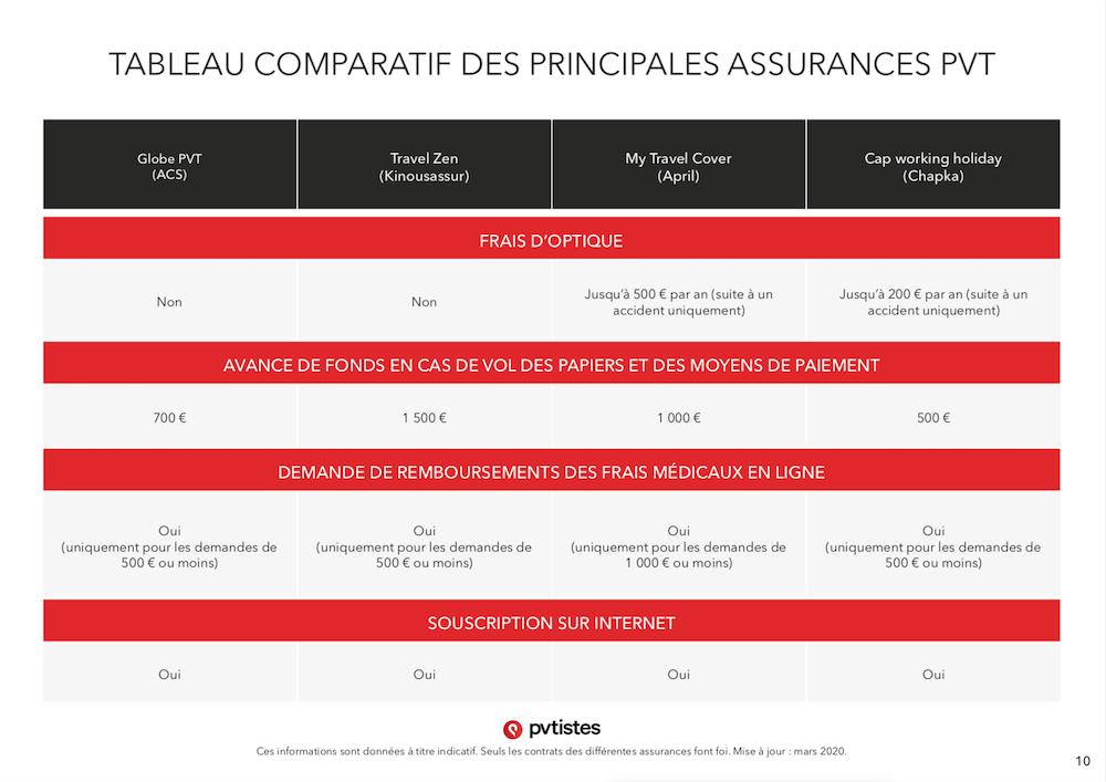Comparatif assurances PVT - Quelle assurance choisir ? - pvtistes 10