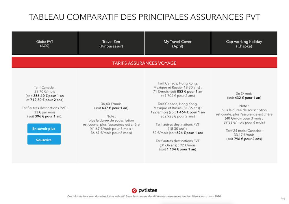 Comparatif assurances PVT - Quelle assurance choisir ? - pvtistes 11