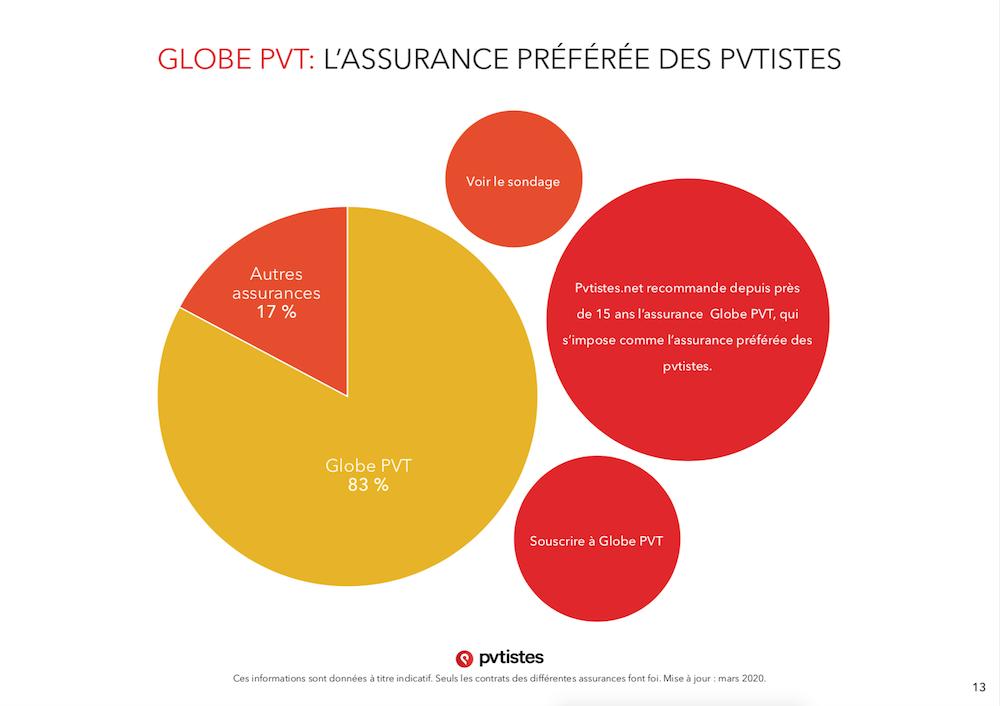 Comparatif assurances PVT - Quelle assurance choisir ? - pvtistes 13