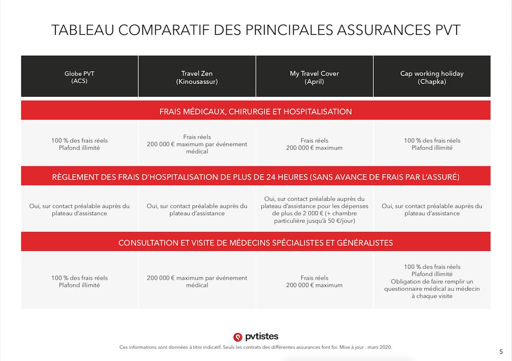 Comparatif assurances PVT - Quelle assurance choisir ? - pvtistes 5