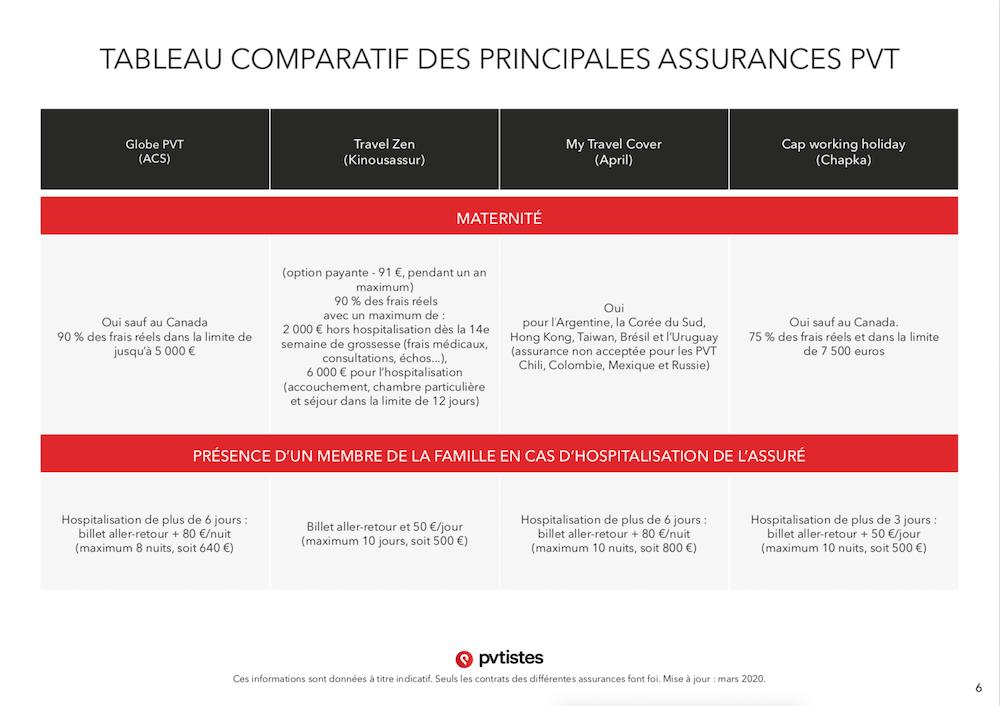 Comparatif assurances PVT - Quelle assurance choisir ? - pvtistes 6