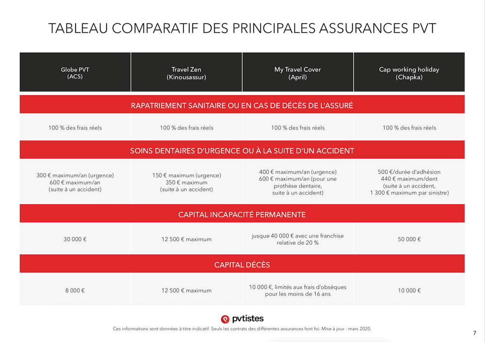 Comparatif assurances PVT - Quelle assurance choisir ? - pvtistes 7