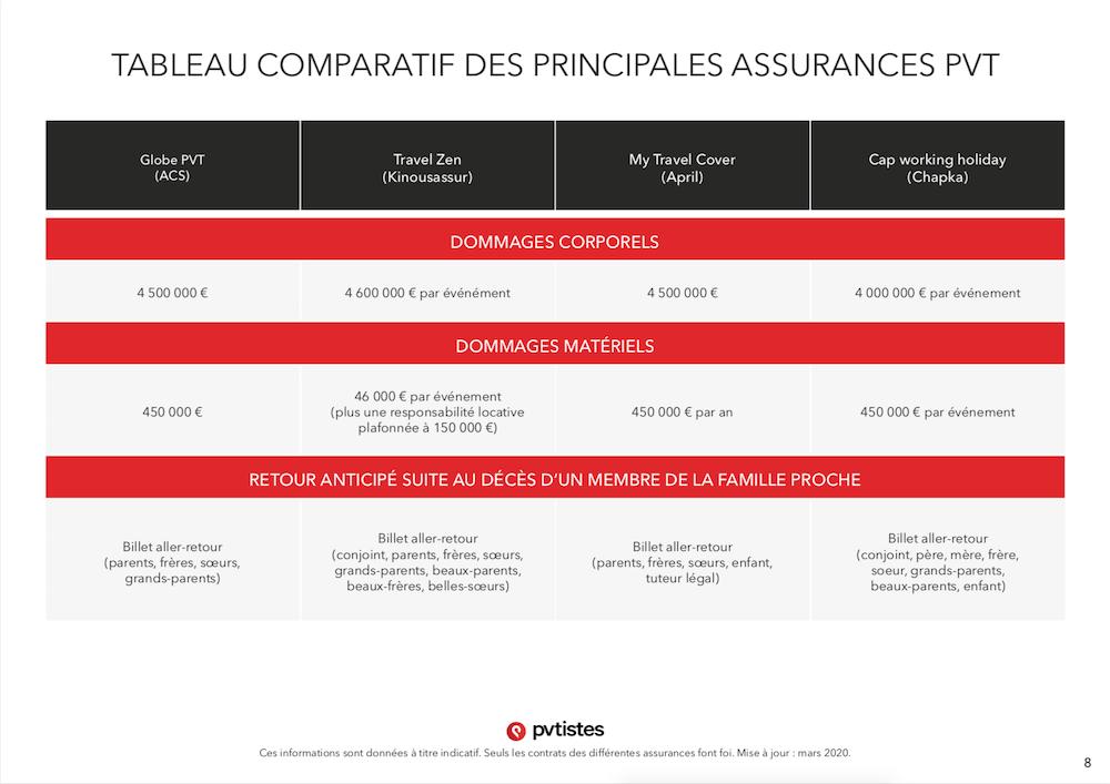 Comparatif assurances PVT - Quelle assurance choisir ? - pvtistes 8