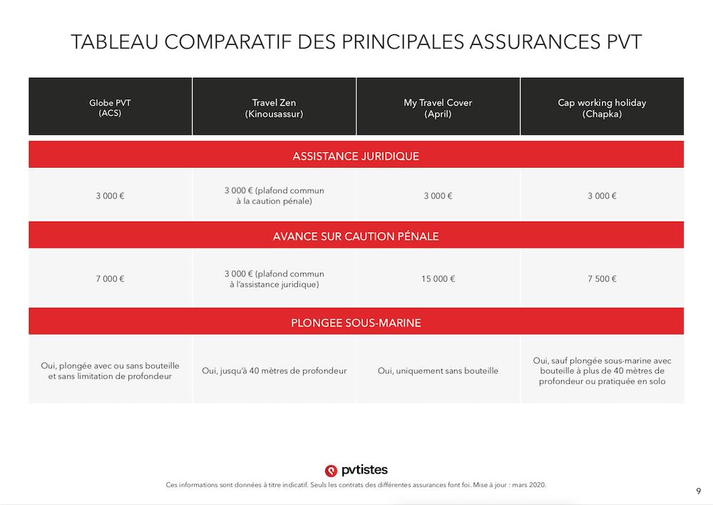 Comparatif assurances PVT - Quelle assurance choisir ? - pvtistes 9
