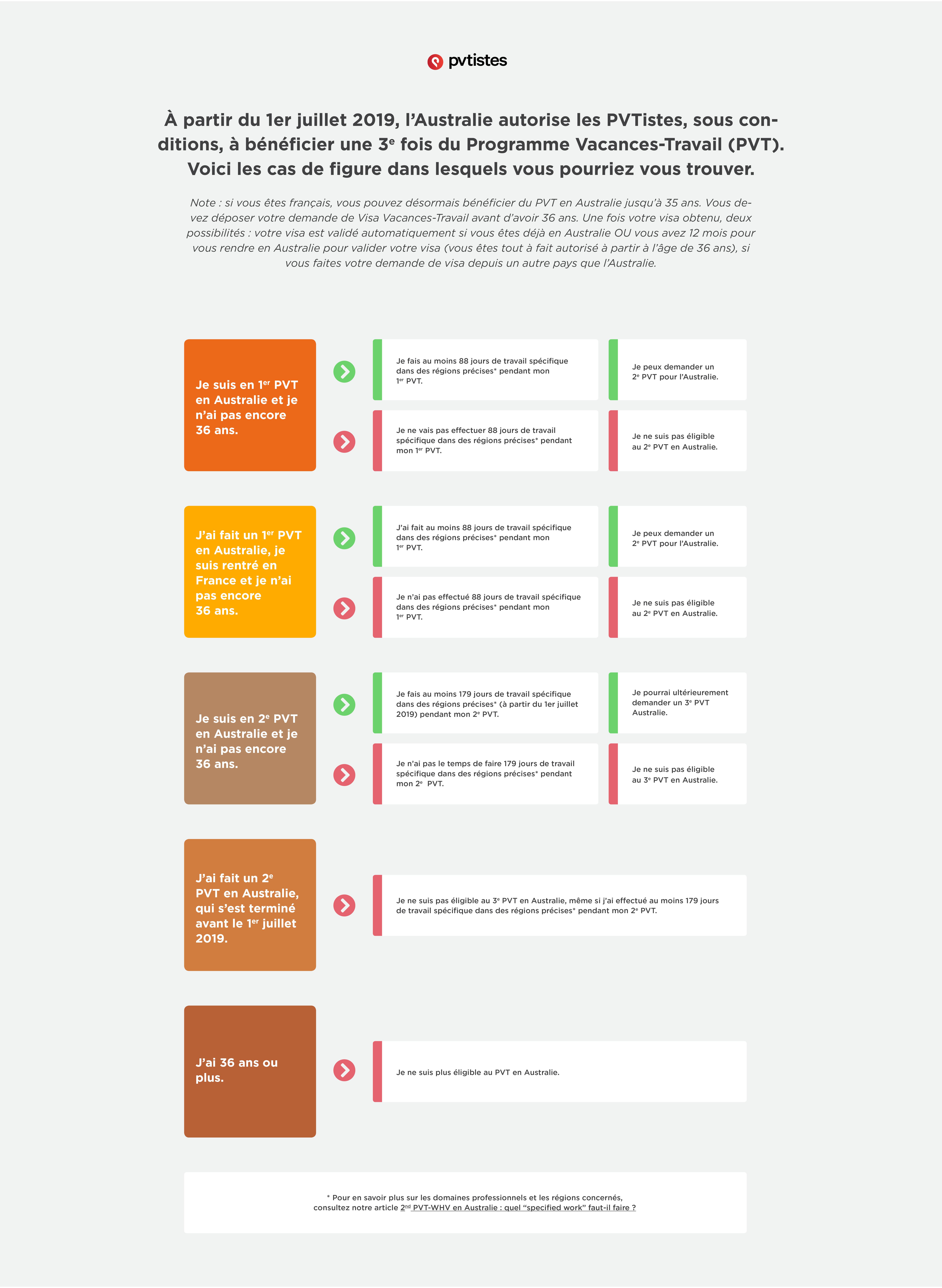 infographie-recap-pvt-australie