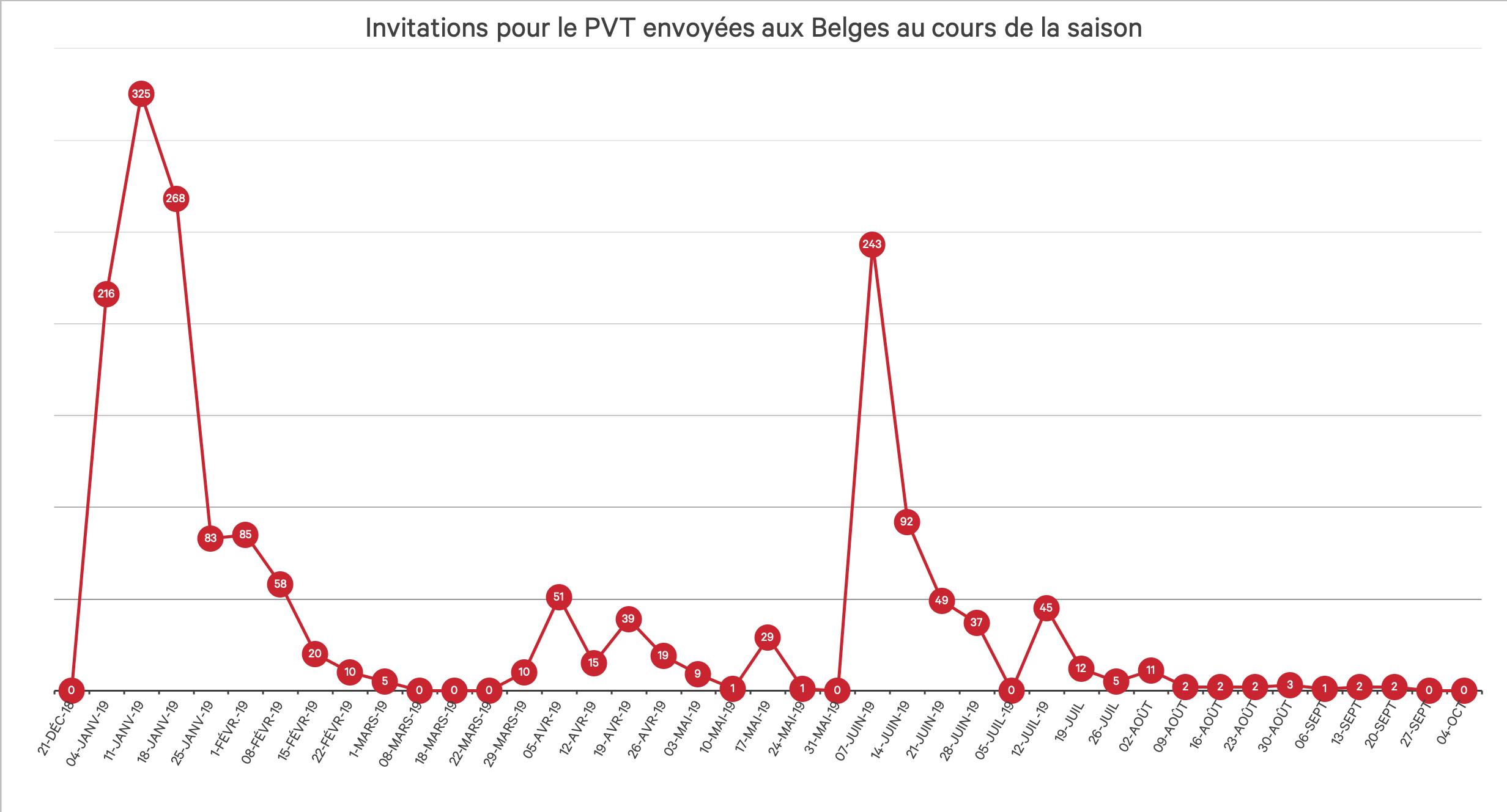 Invitations-PVT-Belges-2019