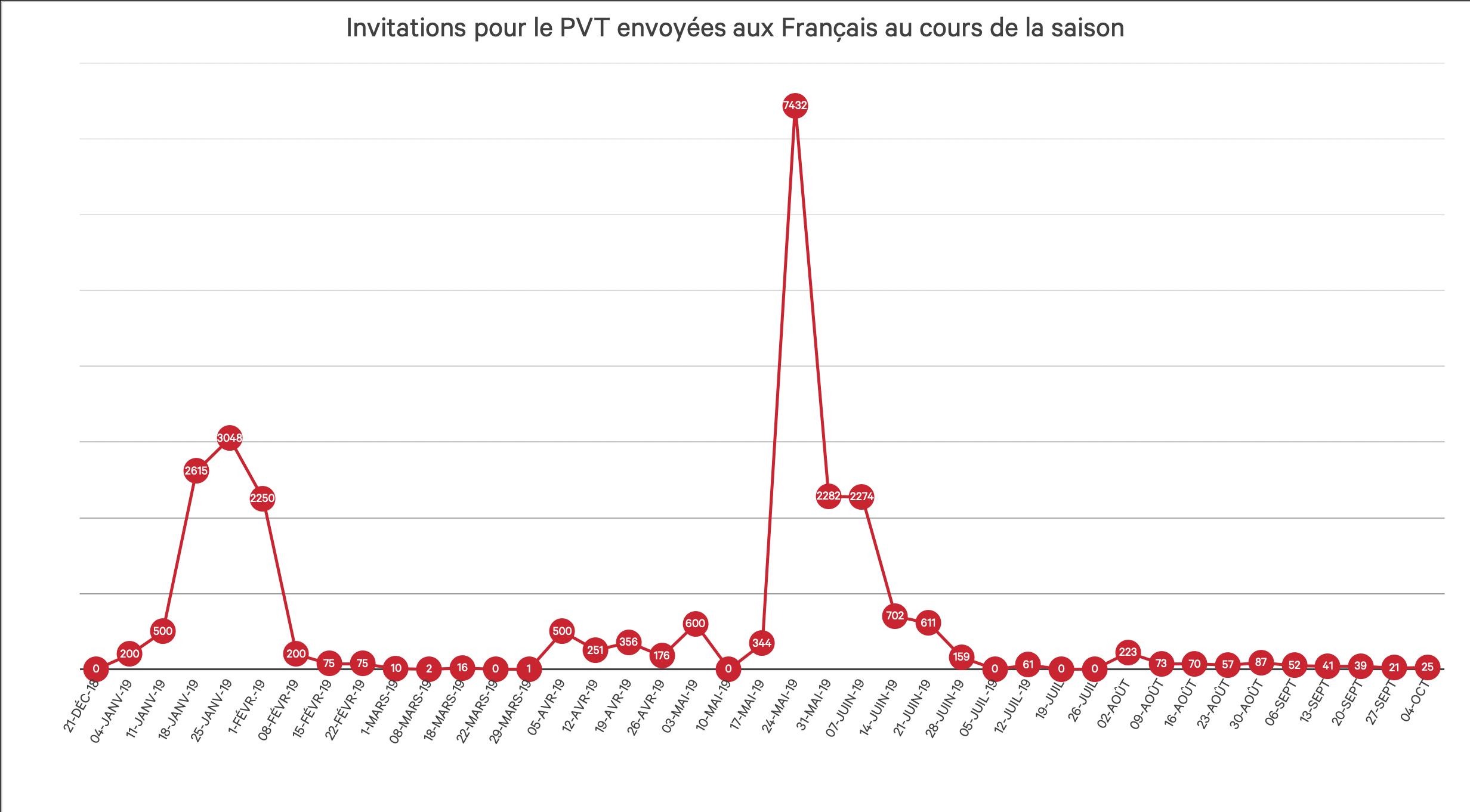 Invitations-PVT- France-2019