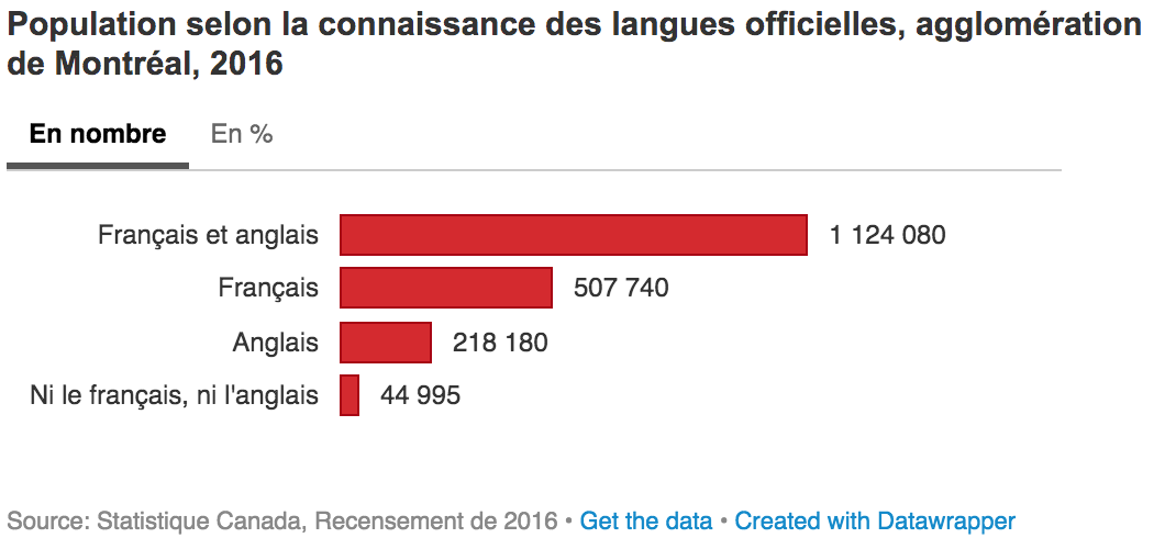 statistiques-langues-montreal